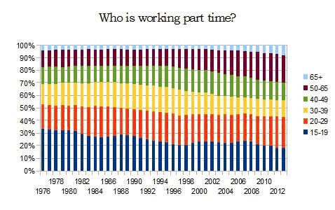 who-working-part-time