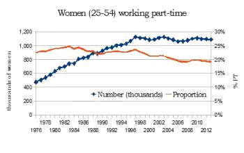 women-working-part-time
