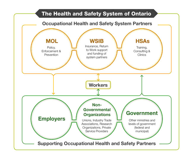 health_safety_system_ontario